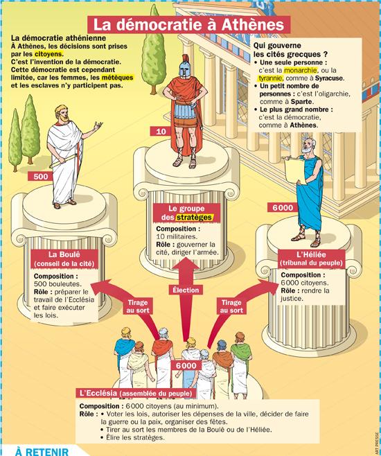 Democratie athenienne